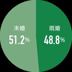 既婚・未婚率